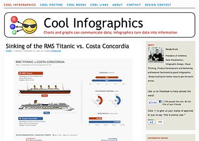 Infografiken im Web