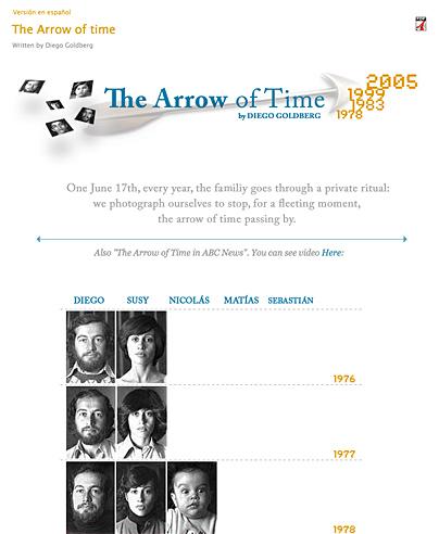 Familiengeschichte im Zeitraffer