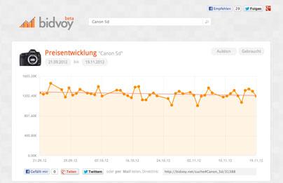 Bidvoy hilft bei Ebay-Aktivitäten