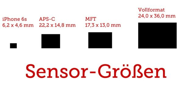 Die Sensorgröße ist wichtig, die Auflösung auch - für gute Qualität braucht es dennoch mehr.